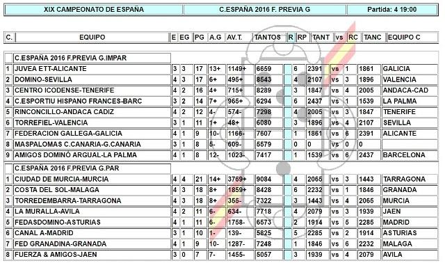 xxii-campeonato-de-espana-de-domino-por-equipos-web-resultados-jornada-4